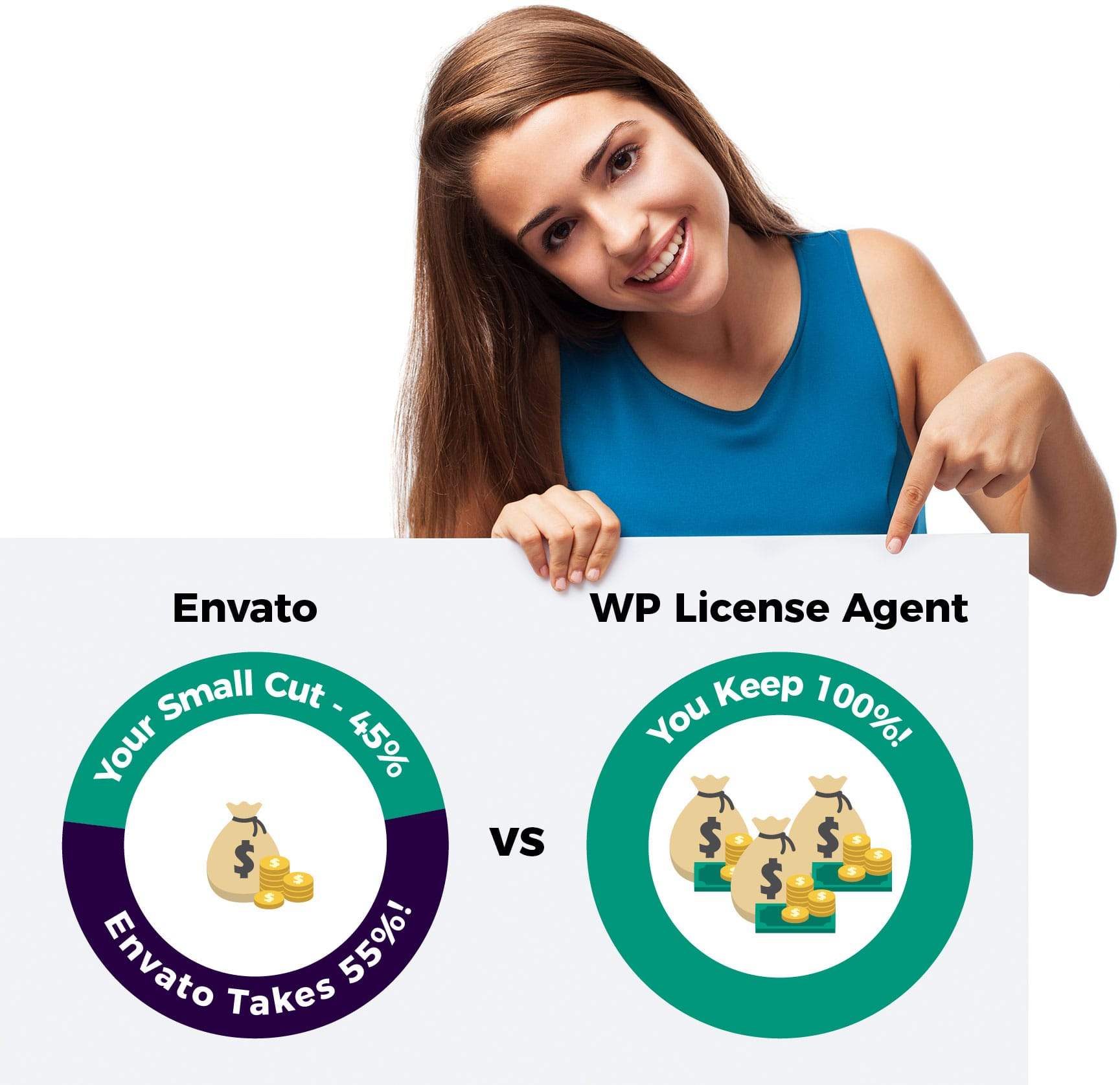 WP License Agent vs Envato image